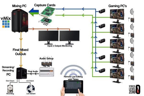 Live Game Streaming Amp Recording Software Vmix